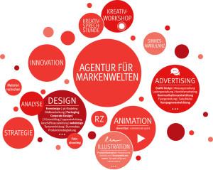 Markenagentur Menori Design aus Hamburg und New York – Agentur fuer Markenwelten